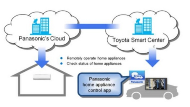 panasonic toyota smart center