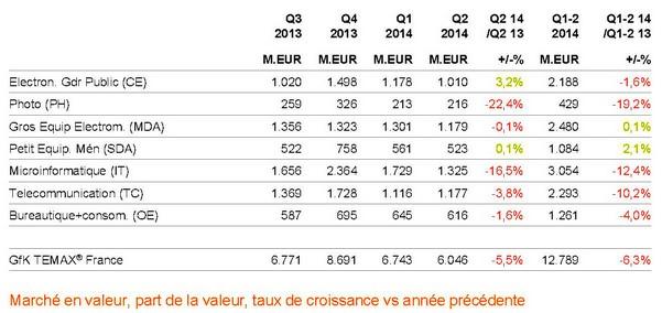 chiffres d'affaire des secteurs par trimestre