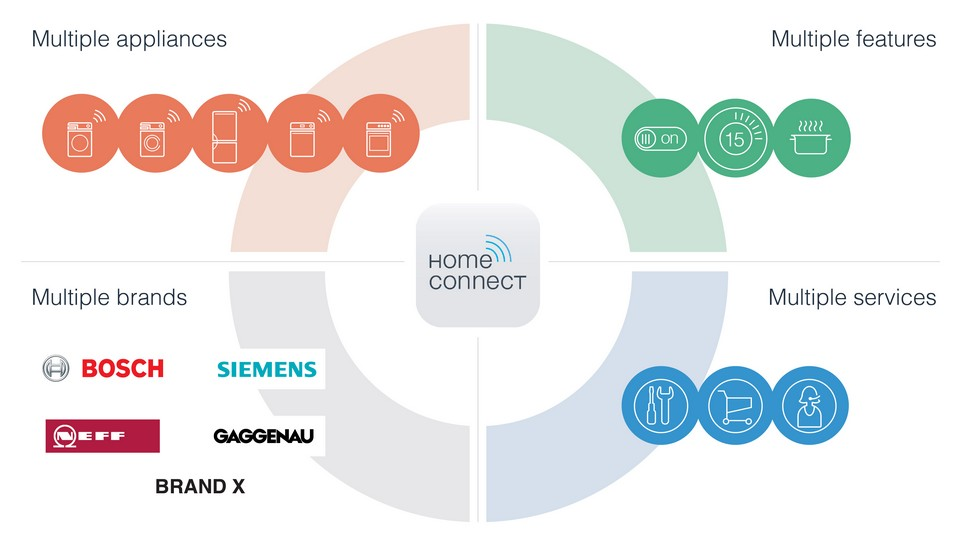 bosch siemens homeconnect