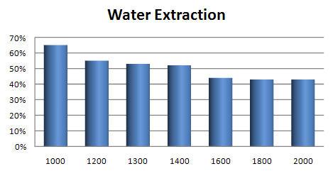 rapport vitesse d'essorage (x, en tours minute) humidité residuelle (y)